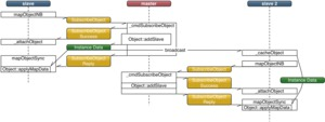 Object Synchronization Diagram using Caching