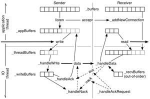 RSP Packet Flow